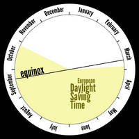 Daylight Saving Time Mystery