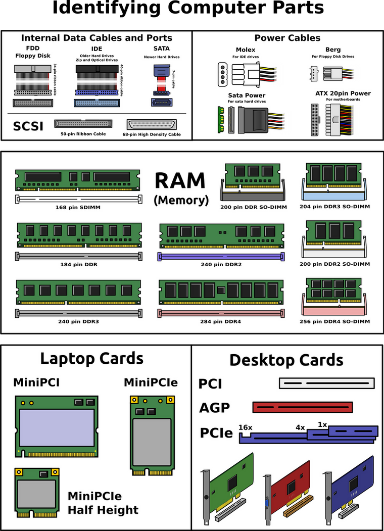 Identifying Computer Parts V2 By Doctormo On Deviantart