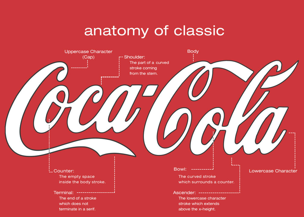 Anatomy of Classic by dorkitect
