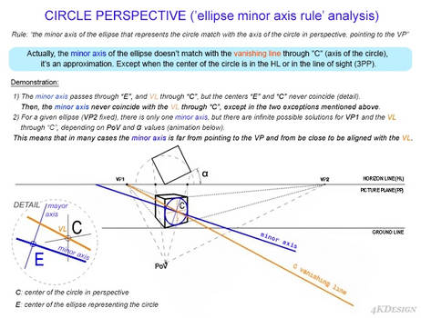 Circle perspective - Minor axis rule analysis