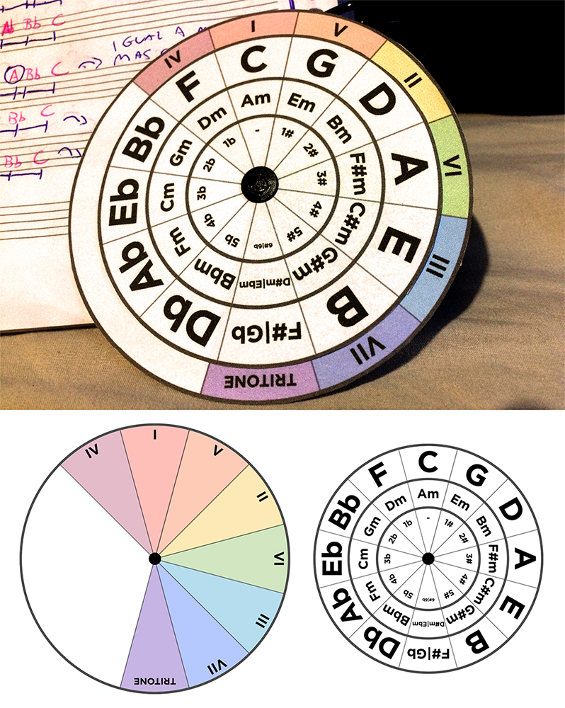 Selective image inside printable circle of fifths