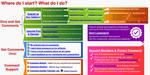 Visual Guide to ProjectComment by 3wyl