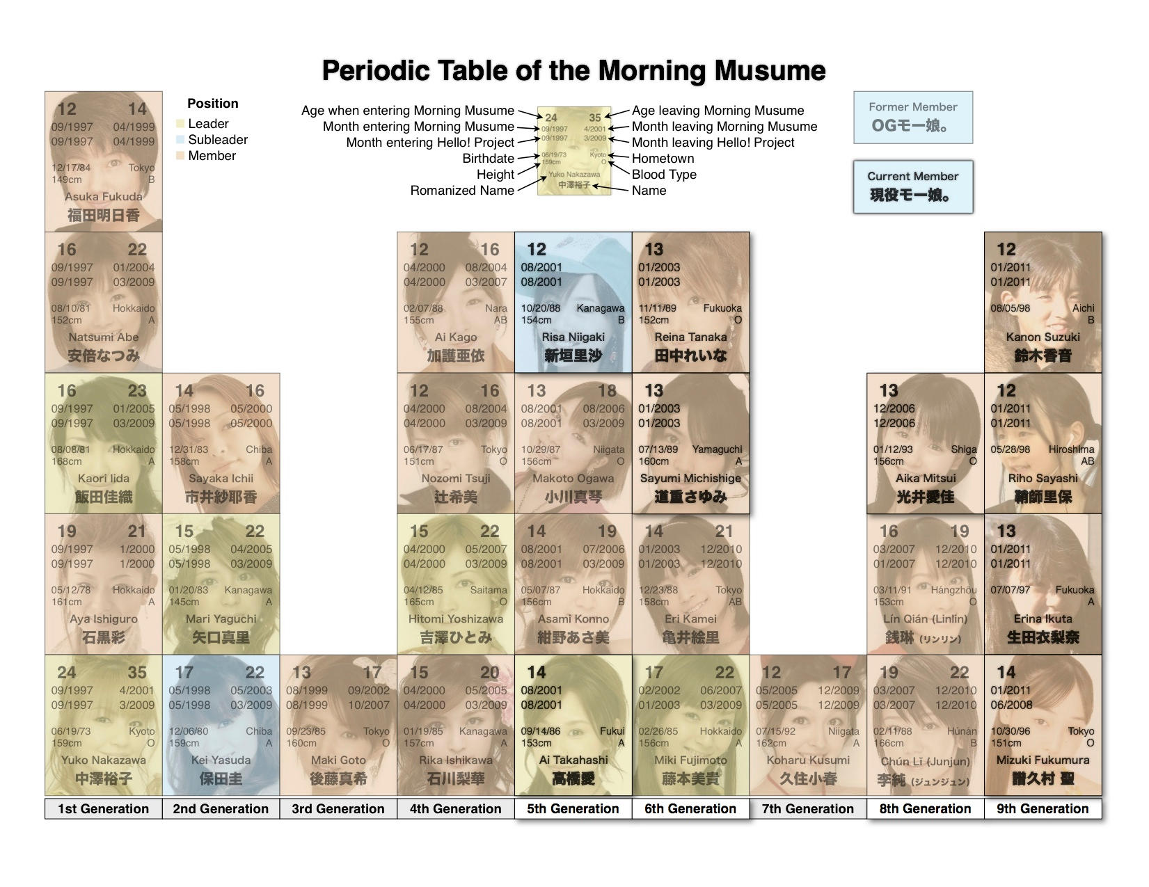 Morning Musume Periodic Table by pimaniac