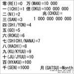 Japanese Number Sets