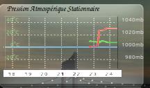 barograph accuweather by shamen456