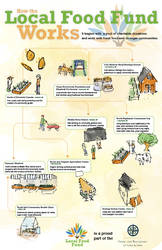 How the Local Food Fund Works
