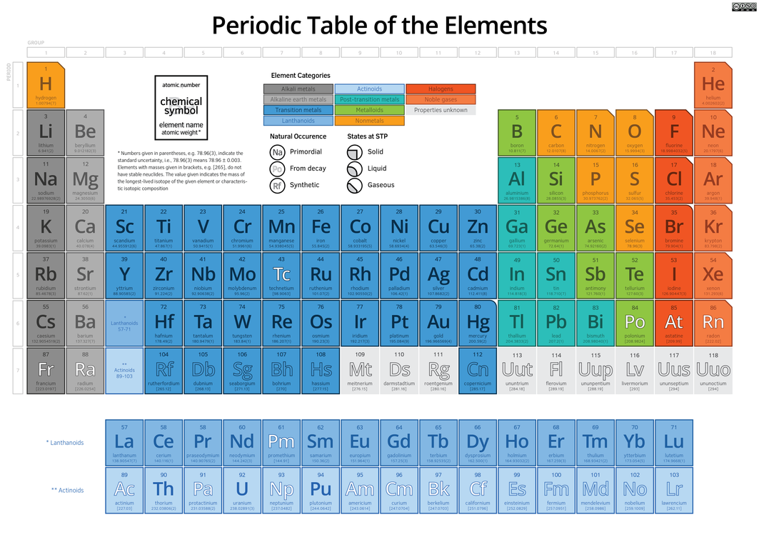 Periodic table of the elements by fiveless on deviantart periodic table of the elements by fiveless urtaz Choice Image