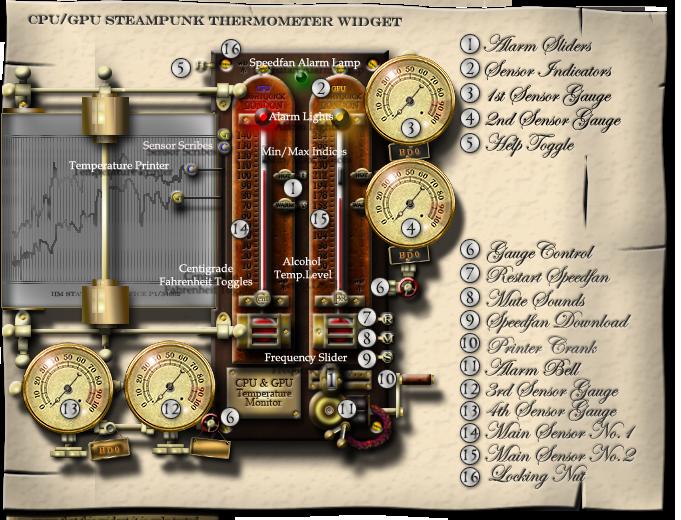 Steampunk CPU GPU Thermometer Widget for Speedfan