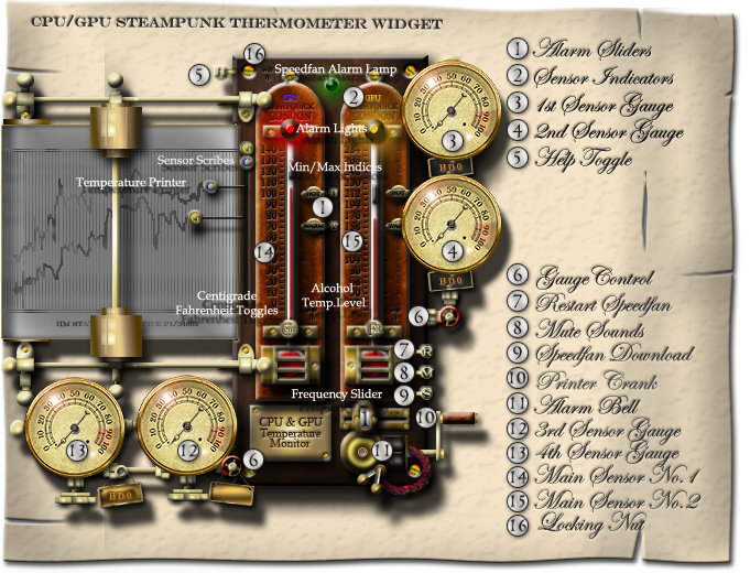 Steampunk CPU GPU Thermometer Widget for Speedfan by yereverluvinuncleber