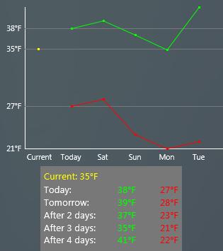 Weather Graph 1 by balazslaci