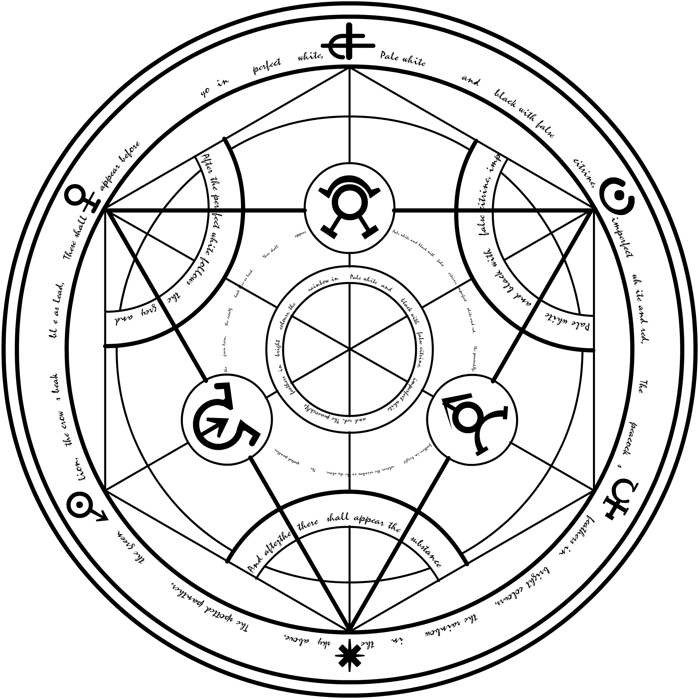 Grads Bucket List Fullmetal Alchemist Brotherhood