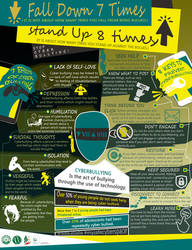 Infographic: Cyberbullyin by Euphrysicia