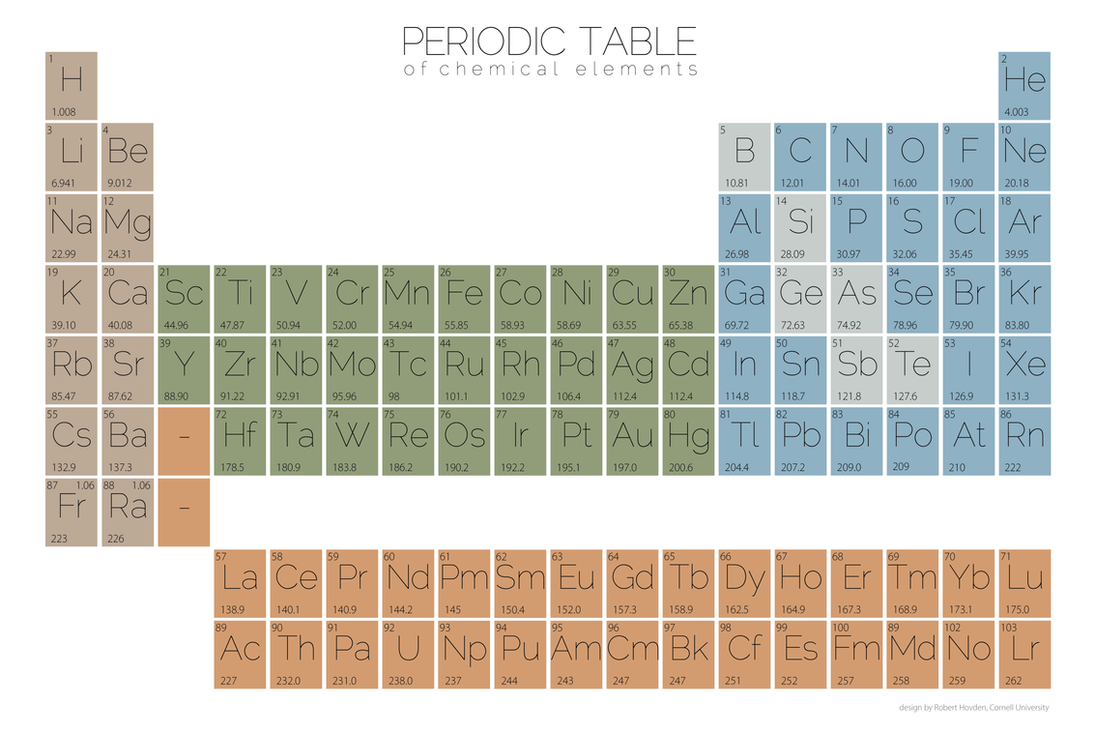 minimalist periodictable table of elements amu by hovden on deviantart minimalist periodictable table of elements amu by hovden on deviantart