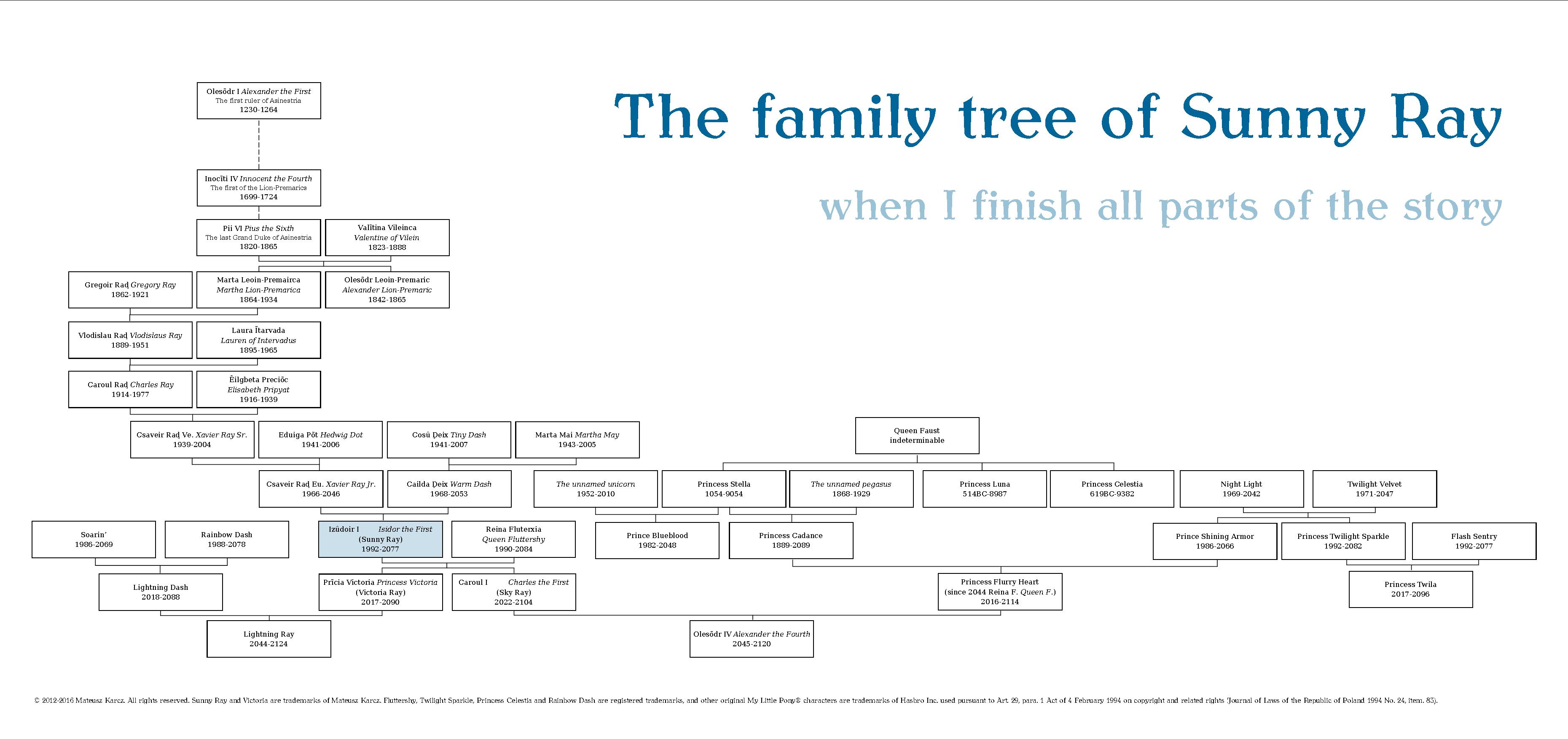 The family tree of Sunny Ray by TheCatkitty