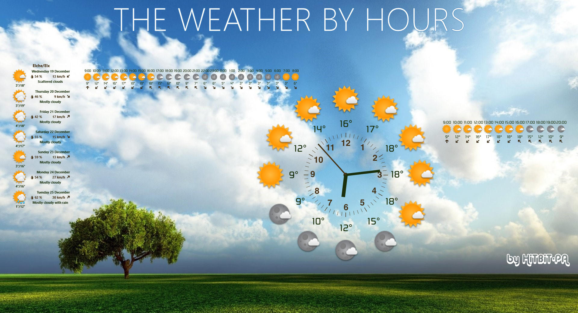 The weather by hours 2.019 by HiTBiT-PA