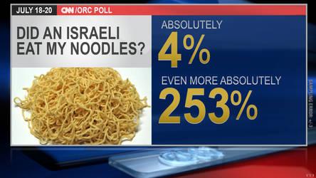 CNN Poll Generator