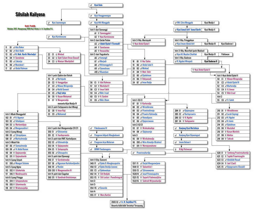 Family Tree by nurwijayadi
