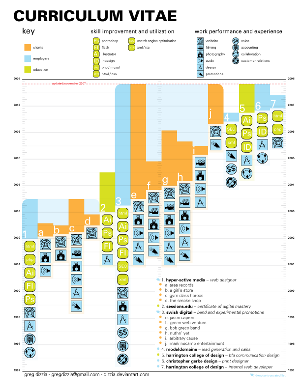 curriculum vitae pdf by dizzia