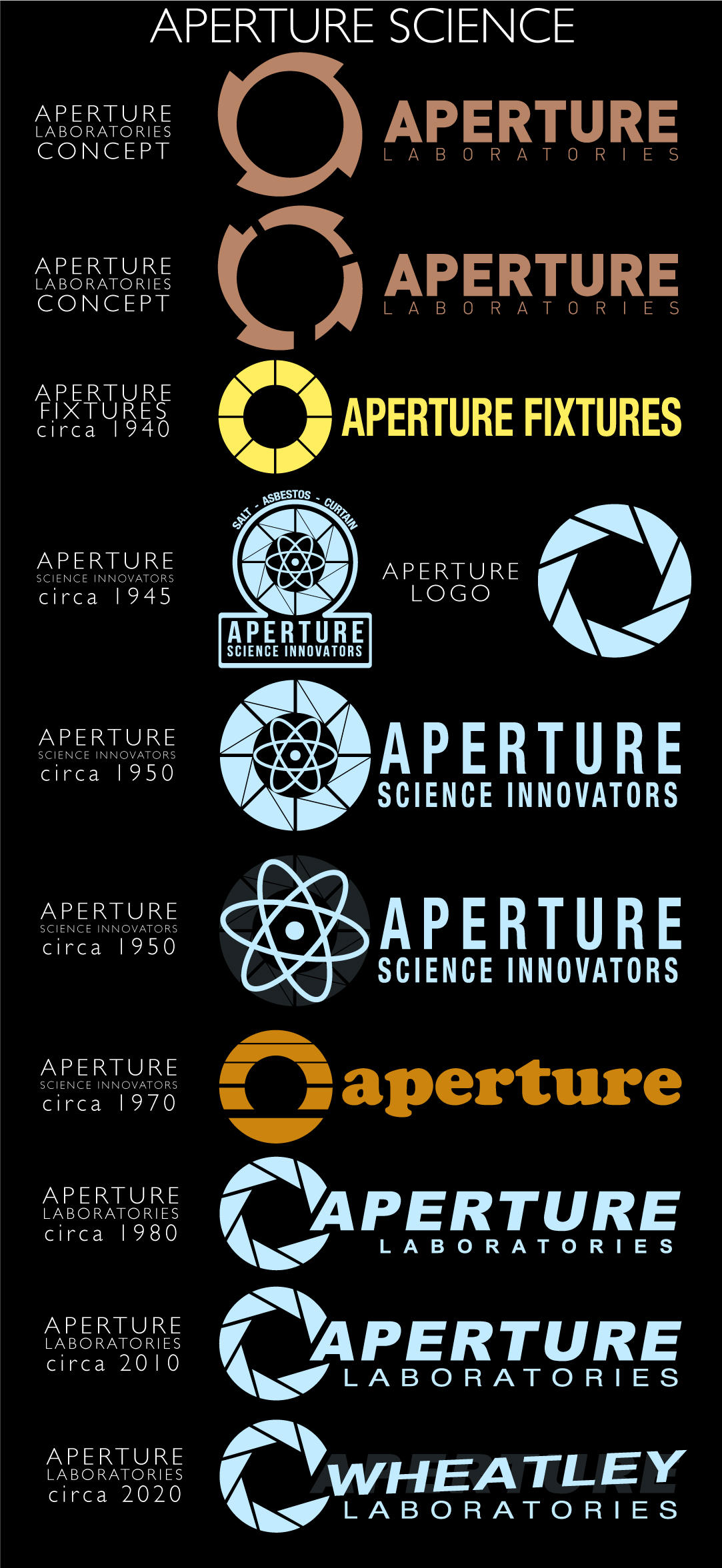 Aperture logos by zeptozephyr on deviantart for 3 portals