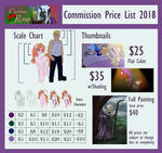 2018 Commission Prices