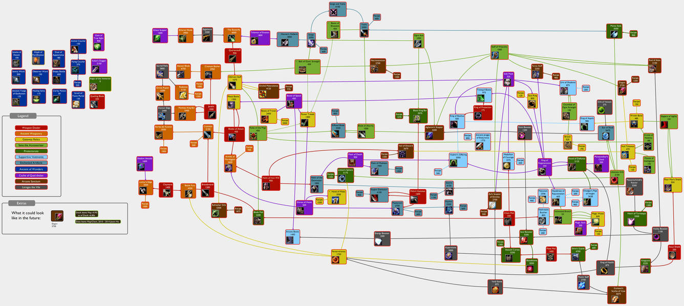 DotA Items Map/ Chart v0 93 by Jonius7 on DeviantArt