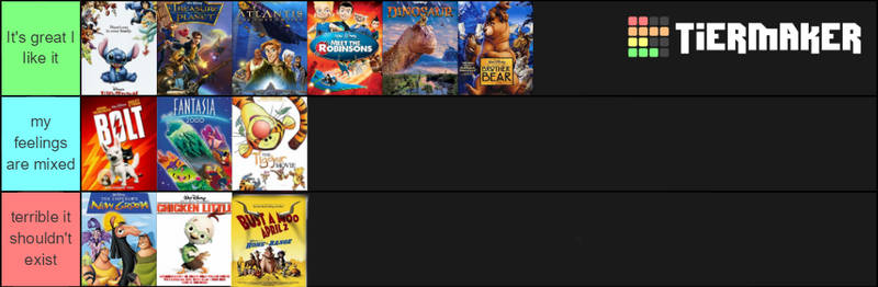My post Disney renaissance tier list