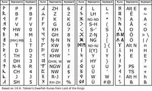 Angerthas Runes