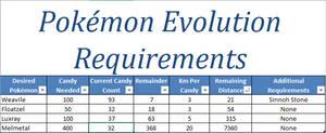 Pokmon GO Evolution Requirements (Gen 4 Update)