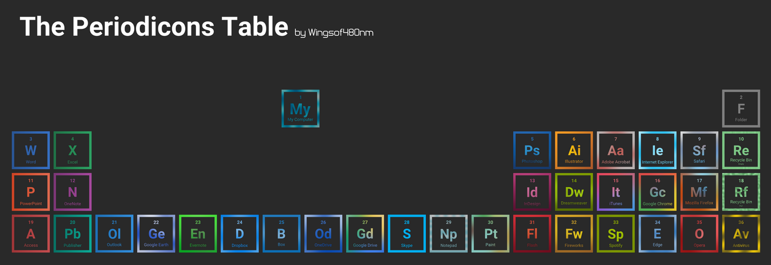 Wonderful Periodicons (Periodic Table Of Computer Icons) By 480nm ...