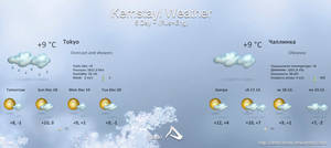 Kemstayl Weather