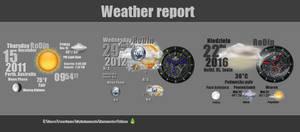 Weather Report for Rainmeter