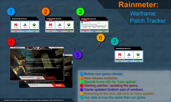 Rainmeter: Warframe Build Tracker 1.0 - 2016.12.28