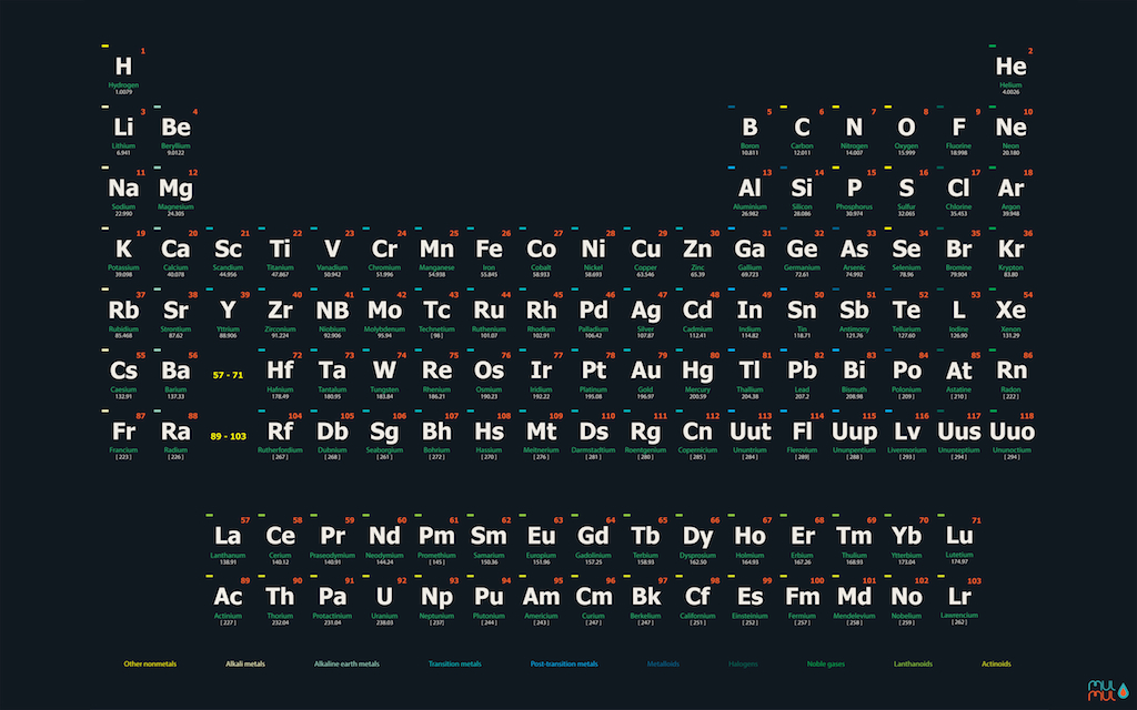 Periodic Table Of The Elements Poster An Wallpaper By