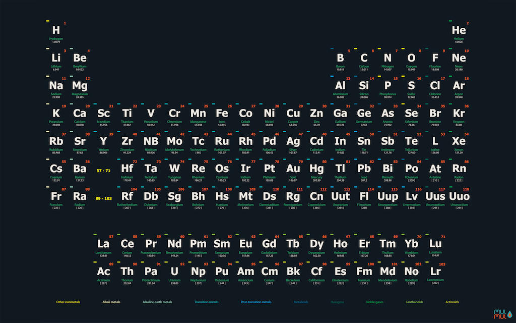Periodic Table of the Elements Poster an Wallpaper by ...