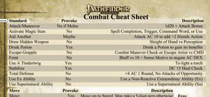 Pathfinder Combat Cheatsheet