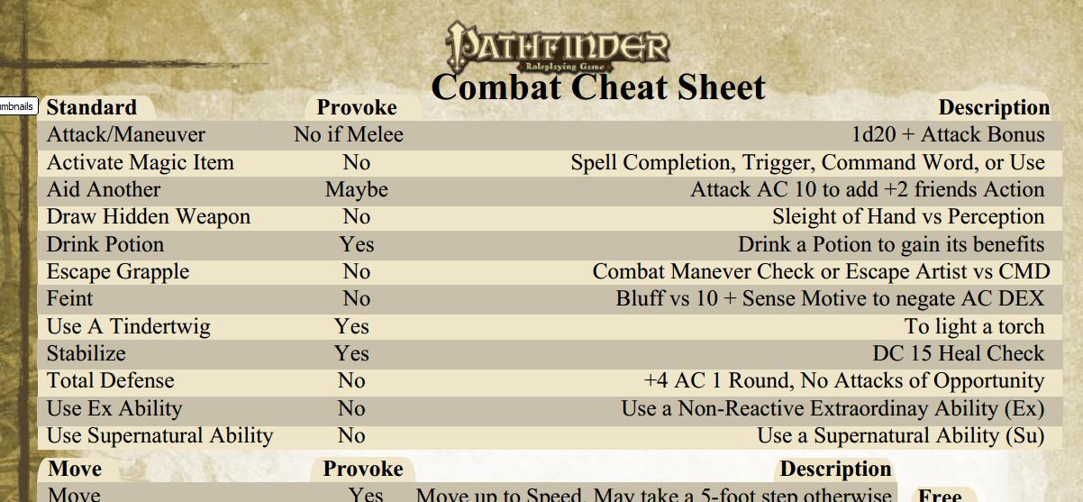 Pathfinder Combat Cheatsheet by adragon202