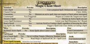 Shadowrun Combat Cheat Sheet by adragon202 on DeviantArt