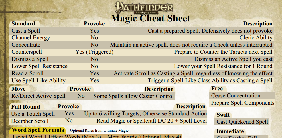 Pathfinder Magic Cheat Sheet by adragon202