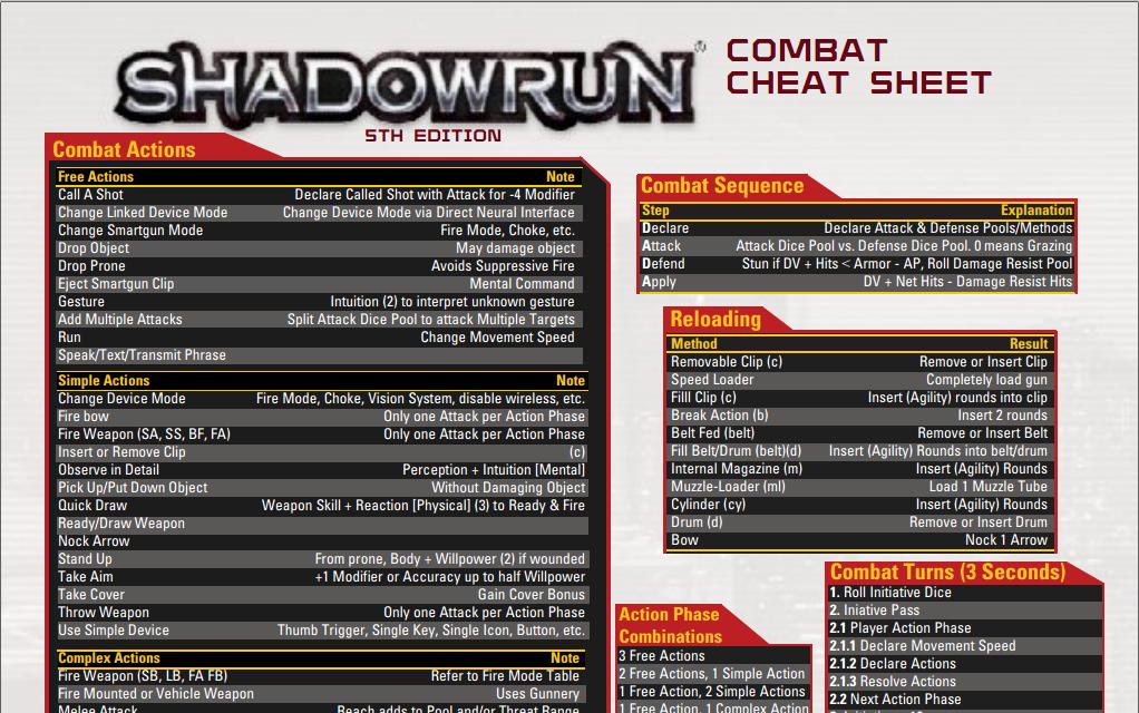 Shadowrun Combat...D D 5e Character Sheet Pdf
