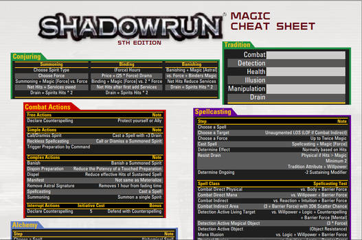 Shadowrun Magic Cheat Sheet