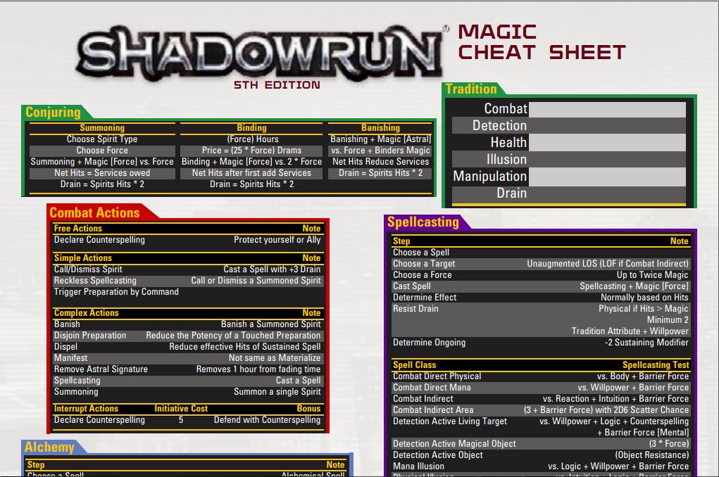 Shadowrun Magic Cheat Sheet by adragon202