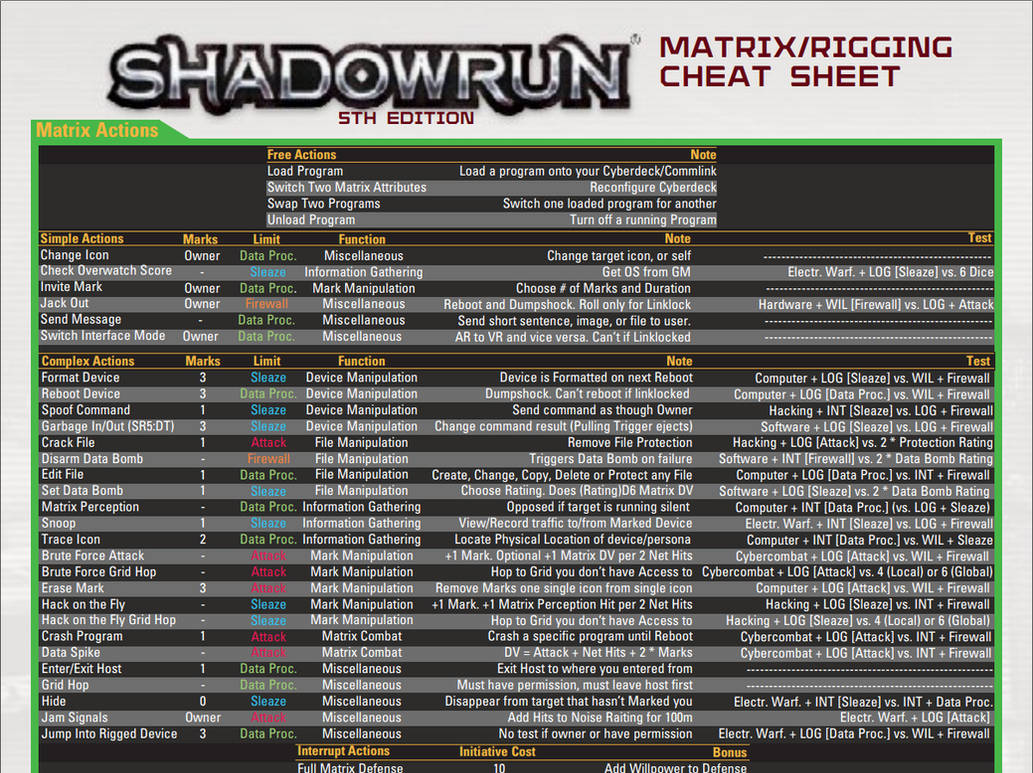 Shadowrun Matrix/Rigging Cheat Sheet by adragon202 on DeviantArt