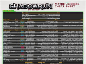 Shadowrun Matrix/Rigging Cheat Sheet