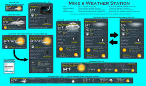 Mike's Weather Station