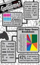 Got Game? by magnublaze