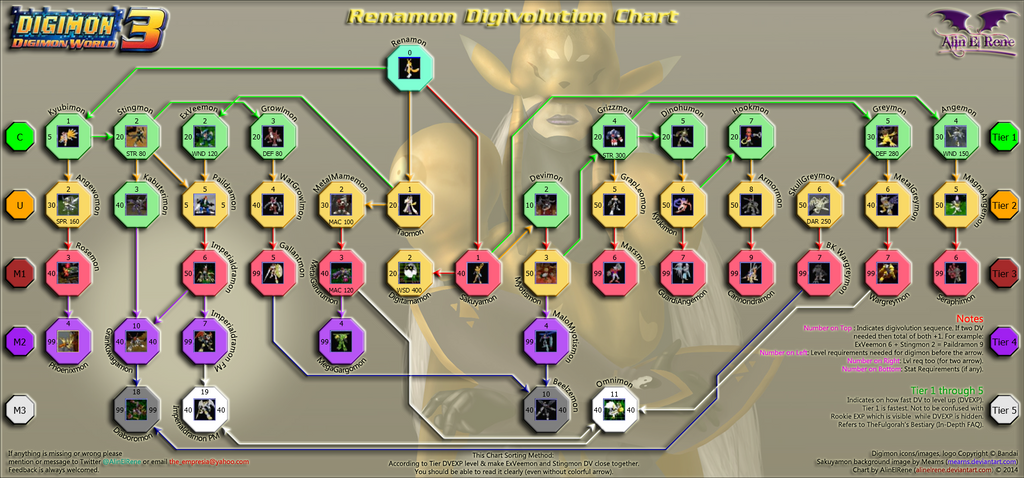 Digimon World 3 Renamon Digivolution Chart By Alinelrene On Deviantart