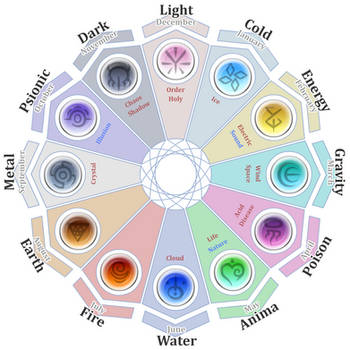 Elemental Zodiac by The-Knick