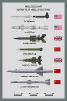 Missiles SAMs Part 3 by WS-Clave