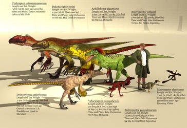 Dromaeosauridae Size Reference by PrehistoricArt