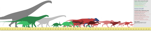 Some non-avian dinosaur speed estimates by randomdinos